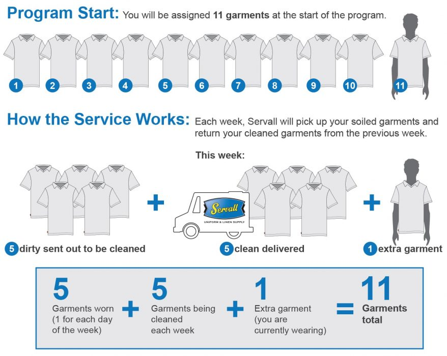 diagram of how the Servall laundry service works